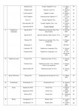 Таблица акредитации 10-11клас на сайт-4